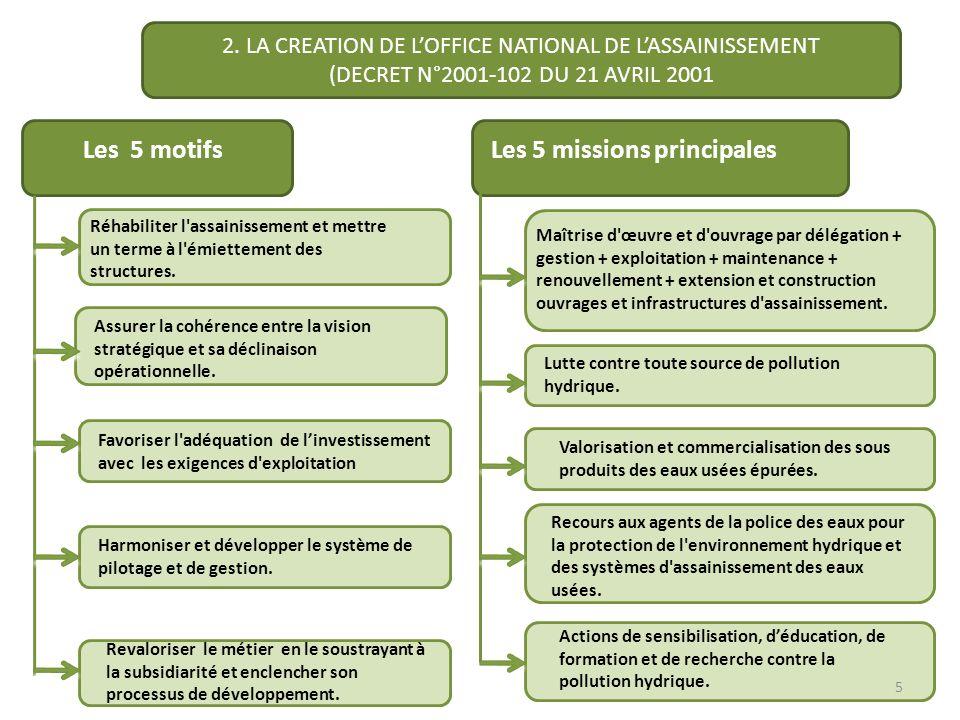 Les 5 missions principales Les 5 motifs Réhabiliter l'assainissement et mettre un terme à l'émiettement des structures. Assurer la cohérence entre la