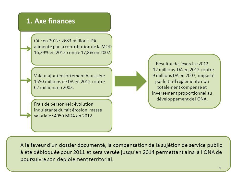 2.1.Les usagers du service public de l assainissement de 718 communes à fin novembre 2013 ainsi que les administrations et services.