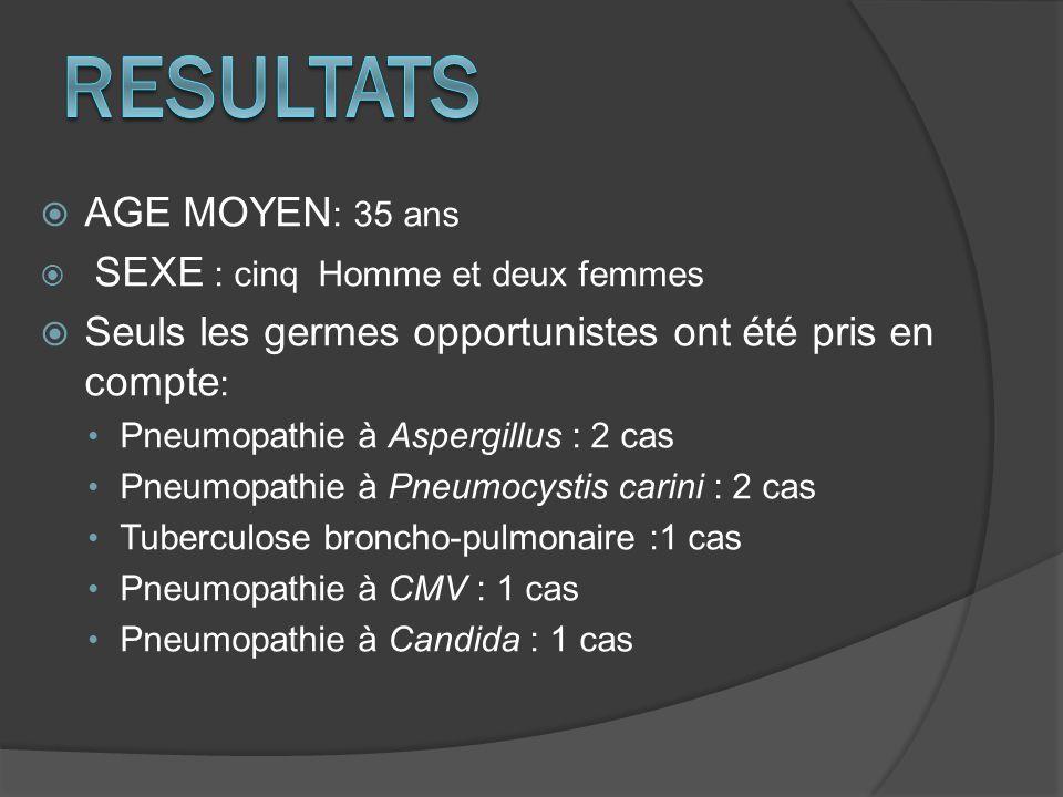 AGE MOYEN : 35 ans SEXE : cinq Homme et deux femmes Seuls les germes opportunistes ont été pris en compte : Pneumopathie à Aspergillus : 2 cas Pneumop