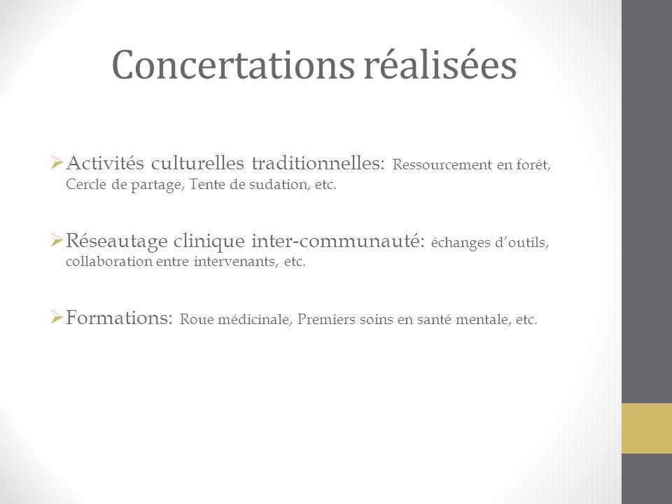 Concertations réalisées Activités culturelles traditionnelles: Ressourcement en forêt, Cercle de partage, Tente de sudation, etc. Réseautage clinique