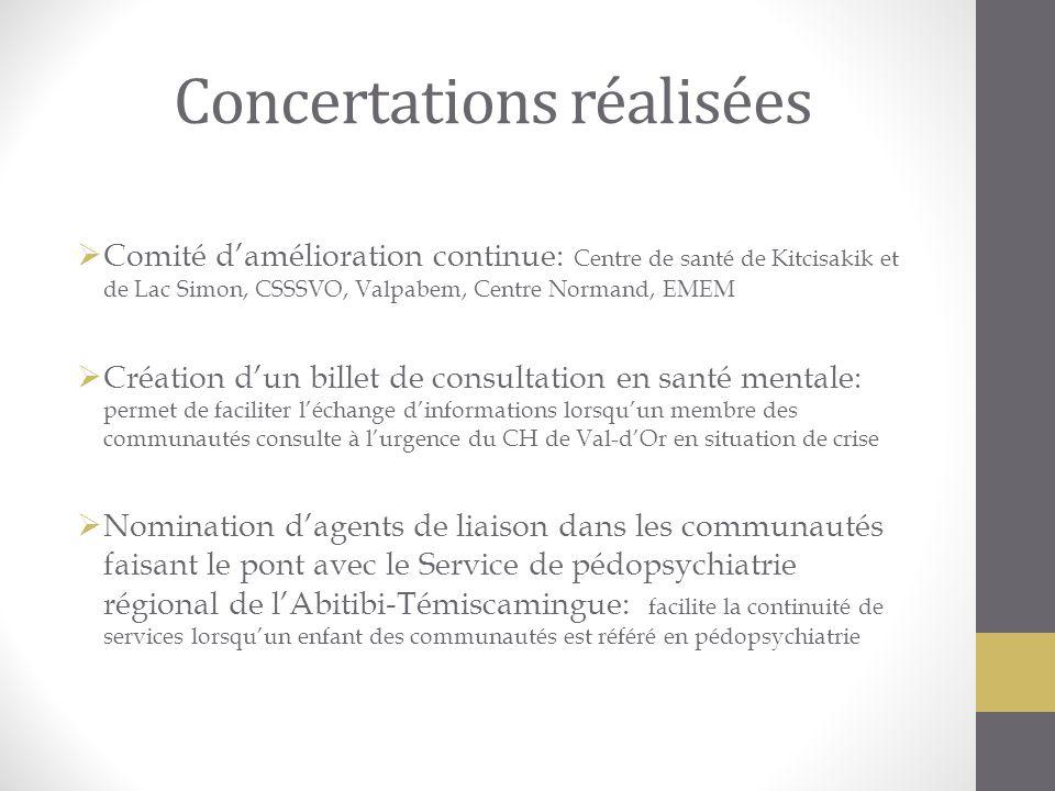 Concertations réalisées Comité damélioration continue: Centre de santé de Kitcisakik et de Lac Simon, CSSSVO, Valpabem, Centre Normand, EMEM Création