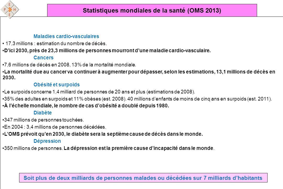 Statistiques mondiales de la santé (OMS 2013) Maladies cardio-vasculaires 17,3 millions : estimation du nombre de décès. Dici 2030, près de 23,3 milli