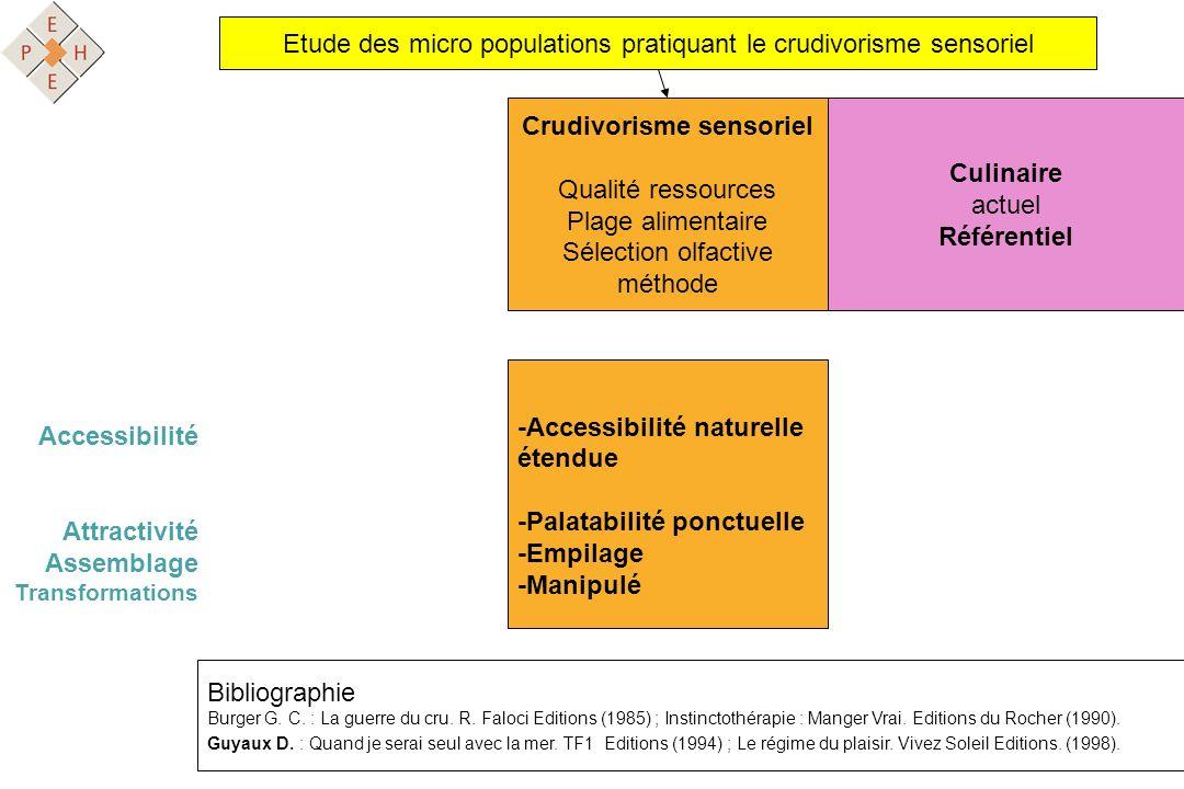 Etude des micro populations pratiquant le crudivorisme sensoriel Crudivorisme sensoriel Qualité ressources Plage alimentaire Sélection olfactive métho