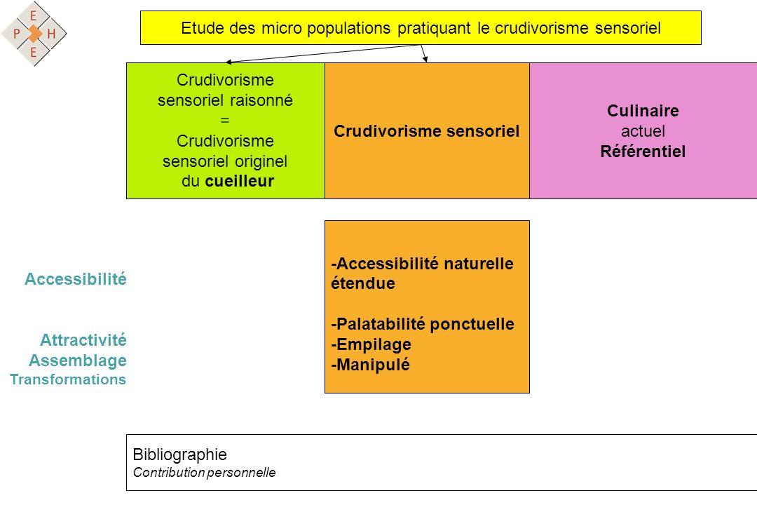 Etude des micro populations pratiquant le crudivorisme sensoriel Crudivorisme sensoriel Crudivorisme sensoriel raisonné = Crudivorisme sensoriel origi