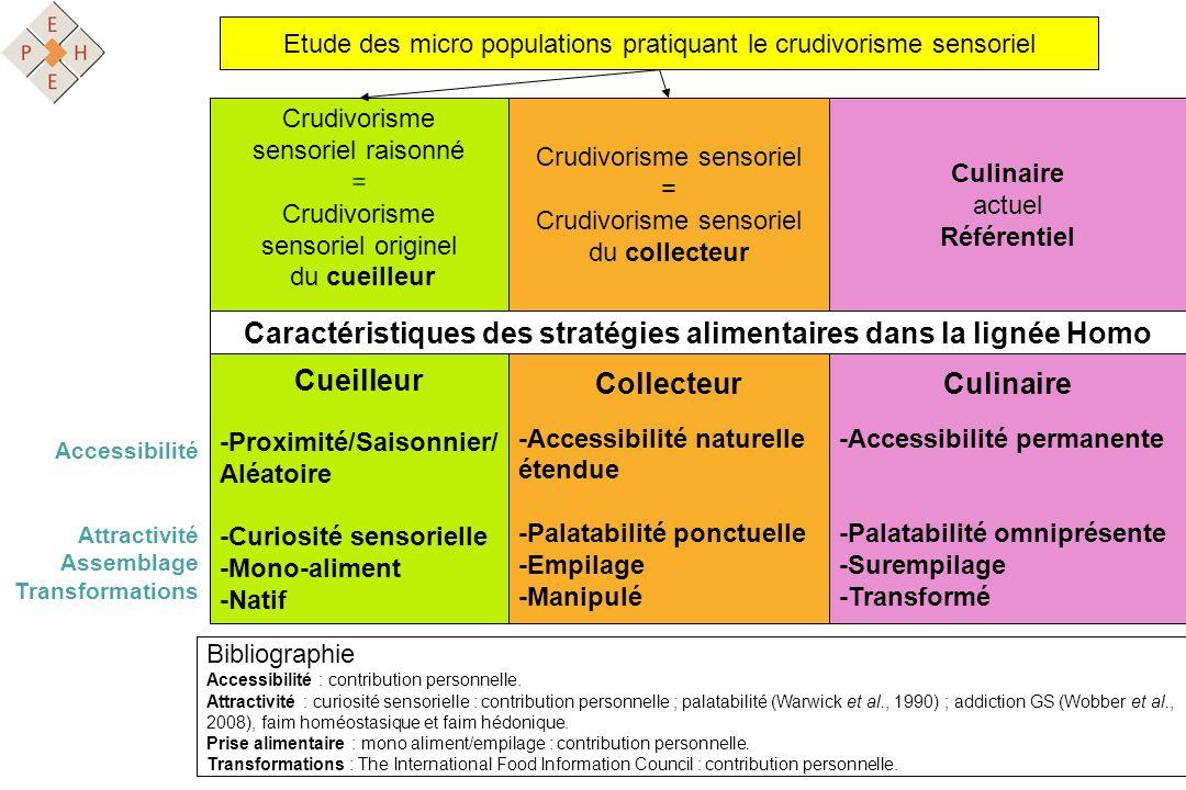 Etude des micro populations pratiquant le crudivorisme sensoriel Crudivorisme sensoriel = Crudivorisme sensoriel du collecteur Crudivorisme sensoriel