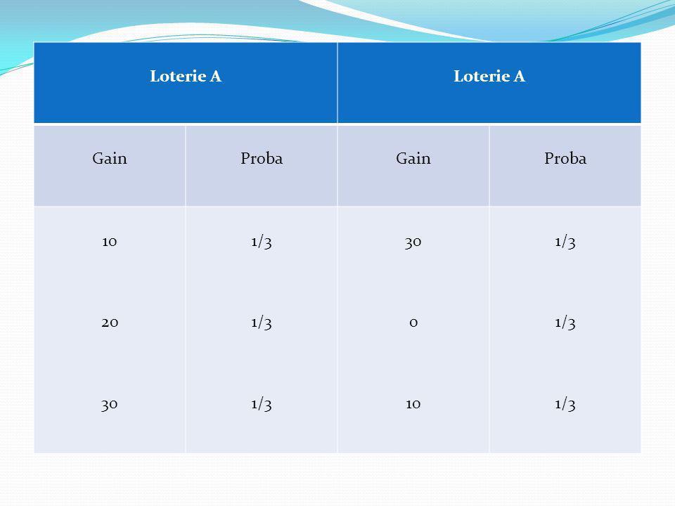Loterie A GainProbaGainProba 10 20 30 1/3 30 0 10 1/3