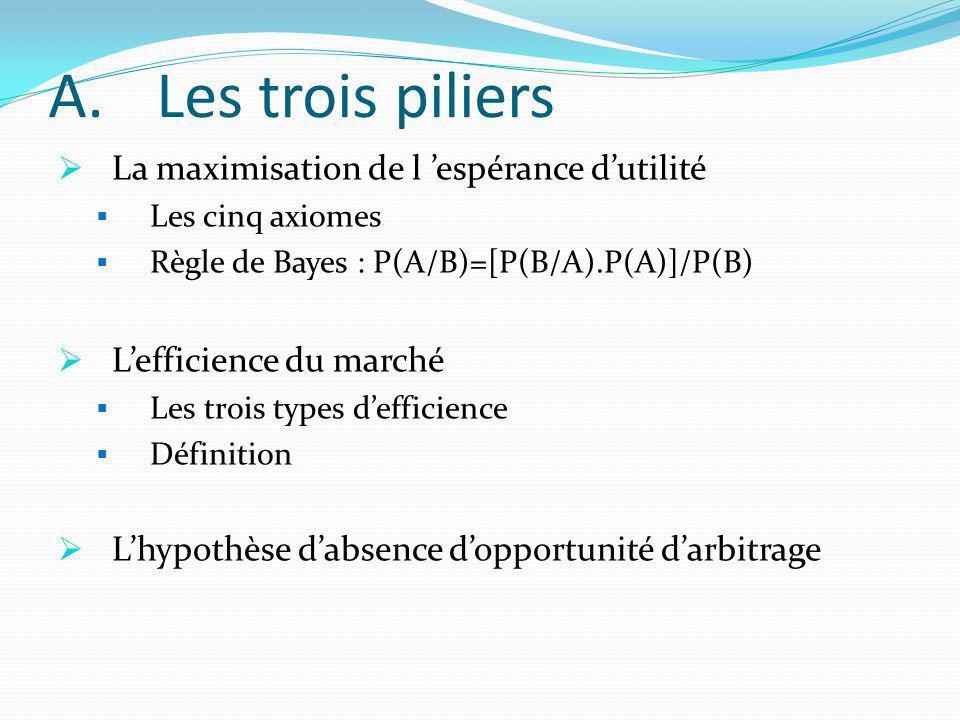 A.Les trois piliers La maximisation de l espérance dutilité Les cinq axiomes Règle de Bayes : P(A/B)=[P(B/A).P(A)]/P(B) Lefficience du marché Les troi