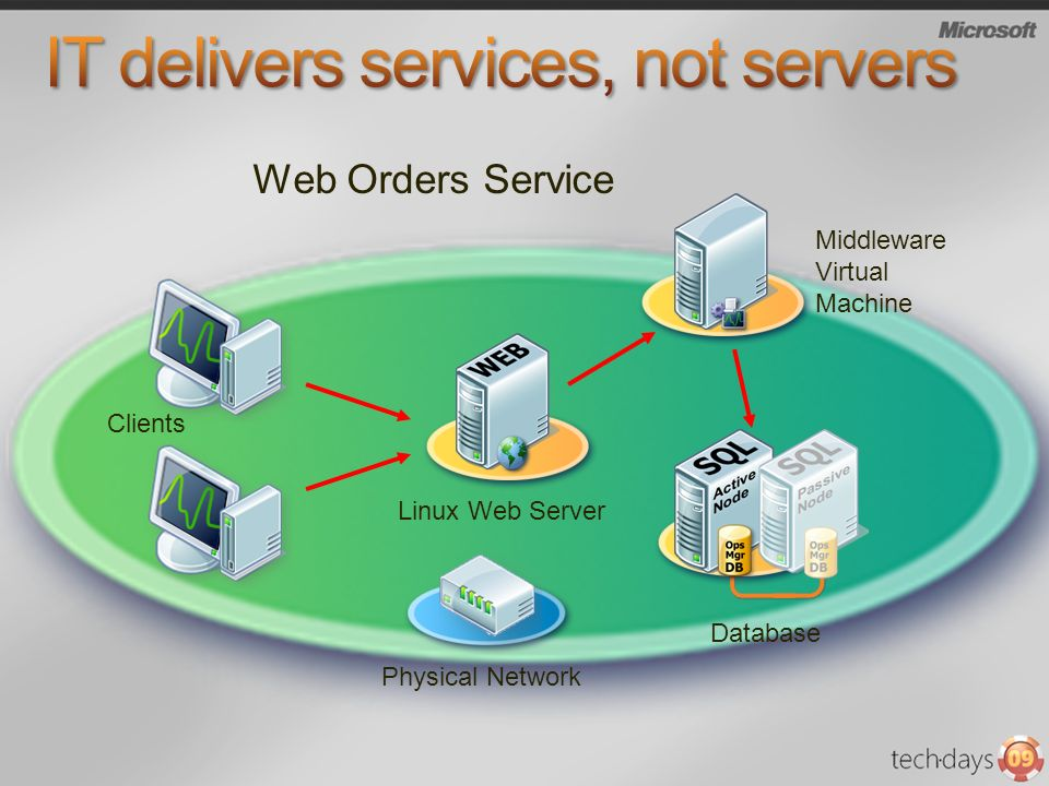 Linux Web Server Clients Middleware Virtual Machine Database Physical Network Web Orders Service