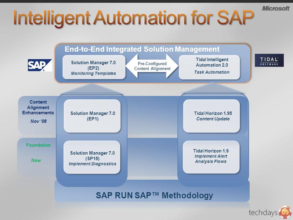 SAP RUN SAP Methodology Foundation Now Solution Manager 7.0 (SP15) Implement Diagnostics Tidal Horizon 1.9 Implement Alert Analysis Flows Nov 08 Solution Manager 7.0 (EP1) Content Alignment Enhancements End-to-End Integrated Solution Management Tidal Horizon 1.95 Content Update Pre-Configured Content Alignment Solution Manager 7.0 (EP2) Monitoring Templates Tidal Intelligent Automation 2.0 Task Automation