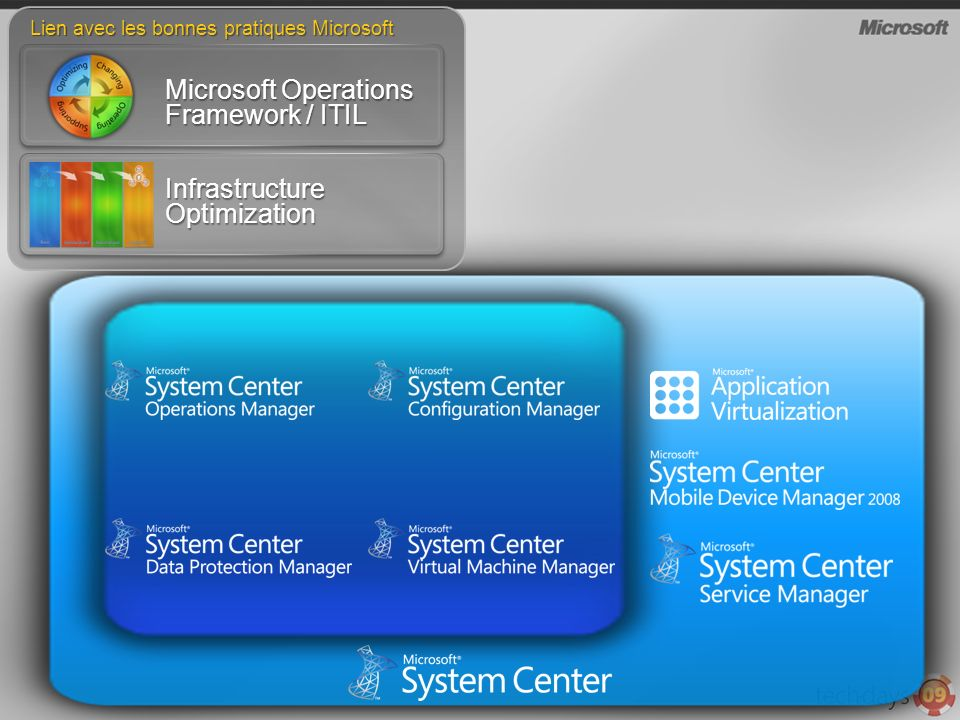 Lien avec les bonnes pratiques Microsoft Microsoft Operations Framework / ITIL Infrastructure Optimization