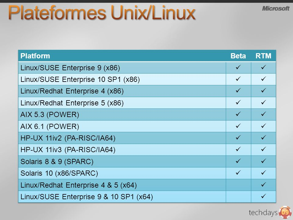 Plateformes supportées – Version RC (Document : OpsMgr2007SupportedConfigurations.htm) AIX 5.3 (Power), 6.1 (Power) HP-UX 11iv2 (PA-RISC and IA64), and 11iv3 (PA-RISC and IA64) Red Hat Enterprise Server 4 (x64 and x86) and 5 (x64 and x86) Solaris 8 (SPARC), 9 (SPARC) and 10 (SPARC and x86 versions later than 120012-14) SUSE Linux Enterprise Server 9 (x86) and 10 SP1 (x86 and x64)