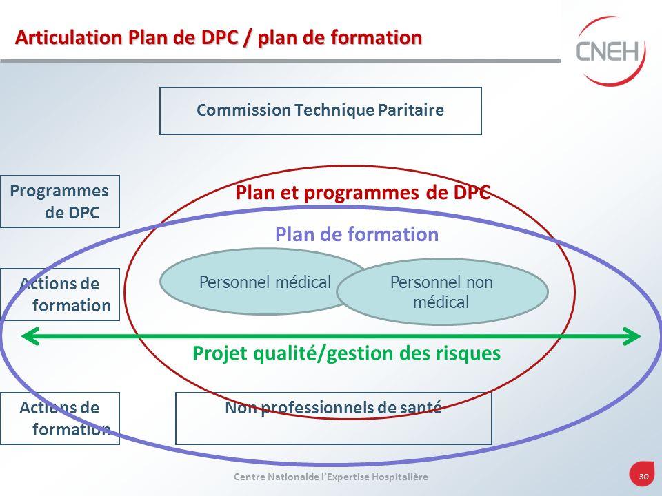Centre Nationalde lExpertise Hospitalière 30 Commission Technique Paritaire Plan et programmes de DPC Programmes de DPC Actions de formation Non profe