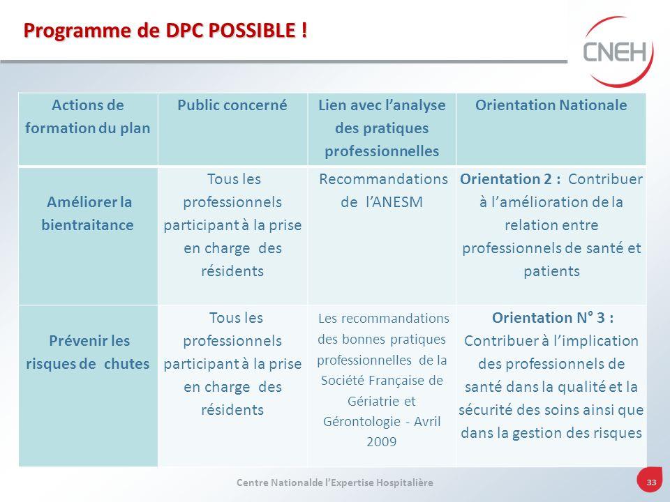 Centre Nationalde lExpertise Hospitalière 33 Programme de DPC POSSIBLE ! Actions de formation du plan Public concerné Lien avec lanalyse des pratiques