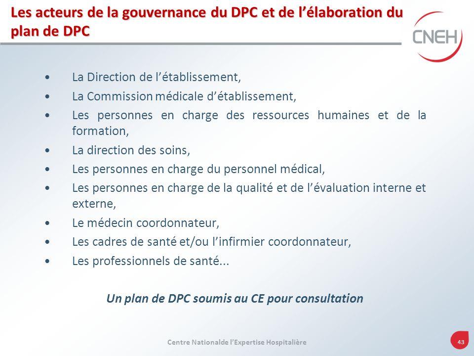 Centre Nationalde lExpertise Hospitalière 43 Les acteurs de la gouvernance du DPC et de lélaboration du plan de DPC La Direction de létablissement, La