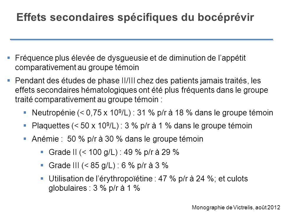 Effets secondaires spécifiques du bocéprévir Fréquence plus élevée de dysgueusie et de diminution de lappétit comparativement au groupe témoin Pendant