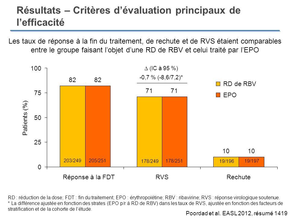 Résultats – Critères dévaluation principaux de lefficacité Patients (%) (IC à 95 %) -0,7 % (-8,6/7,2)* Les taux de réponse à la fin du traitement, de