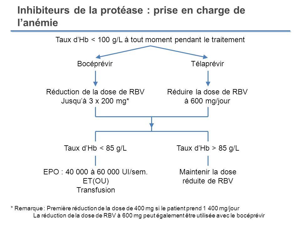Inhibiteurs de la protéase : prise en charge de lanémie Taux dHb < 100 g/L à tout moment pendant le traitement BocéprévirTélaprévir Réduction de la do