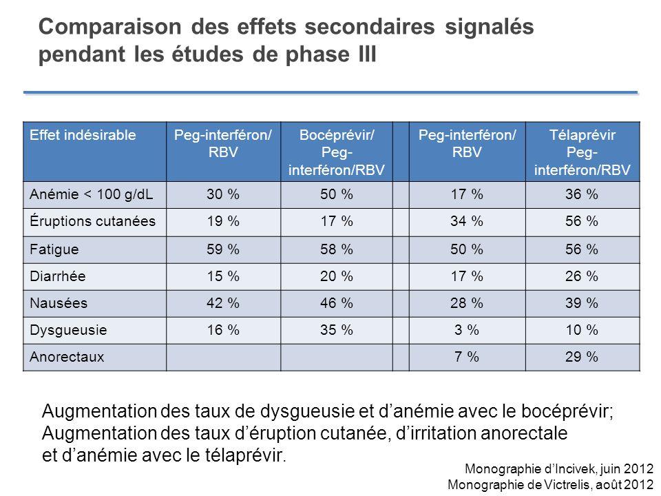 Comparaison des effets secondaires signalés pendant les études de phase III Effet indésirablePeg-interféron/ RBV Bocéprévir/ Peg- interféron/RBV Peg-i