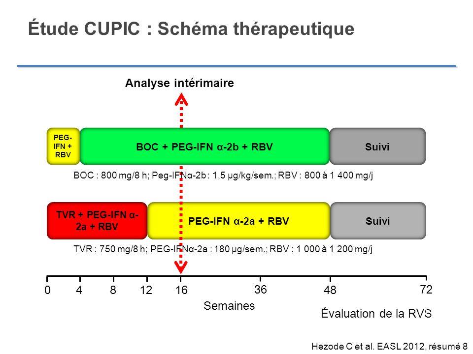 PEG-IFN α-2a + RBV TVR + PEG-IFN α- 2a + RBV Suivi Étude CUPIC : Schéma thérapeutique 48 4 16012 8 Semaines 72 Évaluation de la RVS Suivi PEG- IFN + R