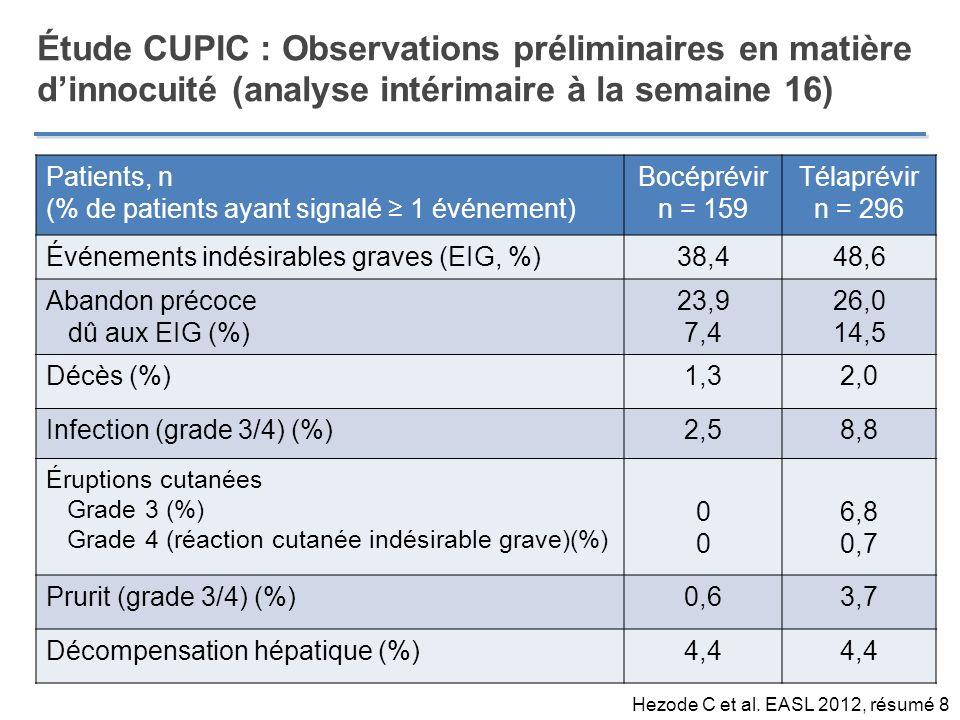 Étude CUPIC : Observations préliminaires en matière dinnocuité (analyse intérimaire à la semaine 16) Patients, n (% de patients ayant signalé 1 événem