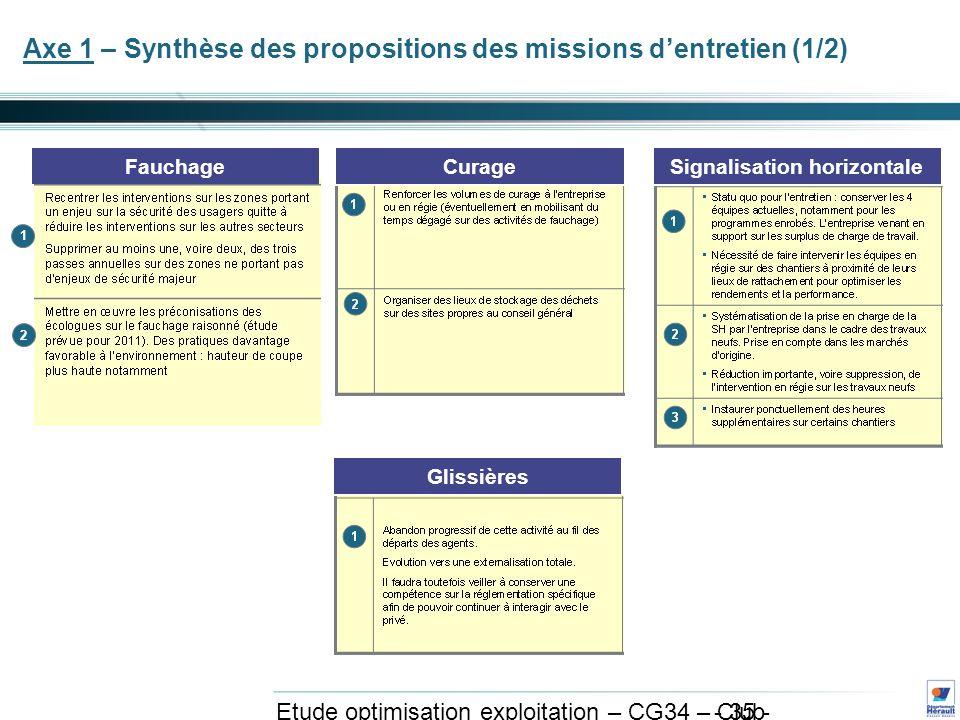- 35 - Etude optimisation exploitation – CG34 – Club exploitation et système avril 2011 Axe 1 – Synthèse des propositions des missions dentretien (1/2) Curage Glissières Signalisation horizontaleFauchage 1 2
