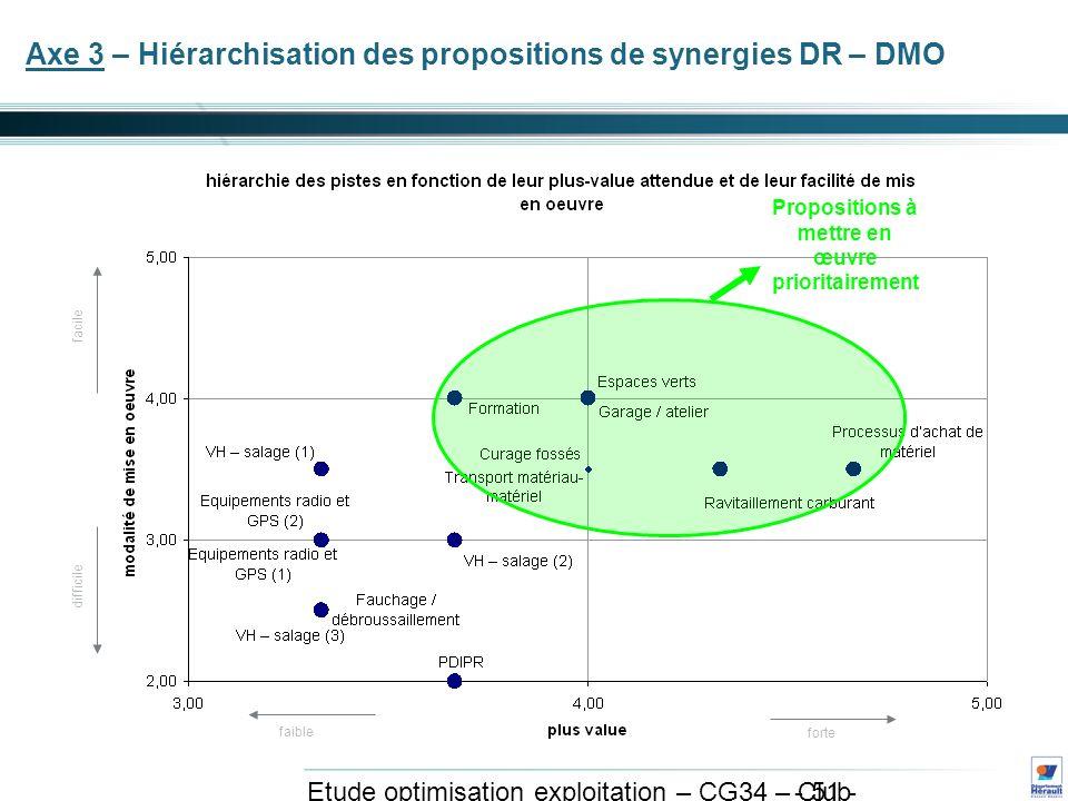 - 51 - Etude optimisation exploitation – CG34 – Club exploitation et système avril 2011 Axe 3 – Hiérarchisation des propositions de synergies DR – DMO faible forte facile difficile Propositions à mettre en œuvre prioritairement