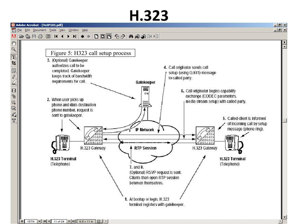 H.323