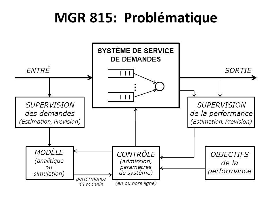MGR 815: Problématique SYSTÈME DE SERVICE DE DEMANDES ENTRÉSORTIE SUPERVISION des demandes (Estimation, Prevision) SUPERVISION de la performance (Estimation, Prevision) CONTRÔLE (admission, paramètres de système) MODÈLE (analitique ou simulation) OBJECTIFS de la performance du modèle (en ou hors ligne)