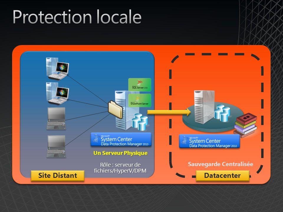 Site Distant Un Serveur Physique Rôle : serveur de fichiers/HyperV/DPM Sauvegarde Centralisée Datacenter