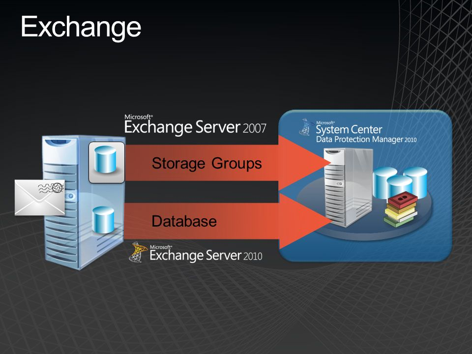 Exchange 2007 – LCR Local Continuous Replication Un seul serveur Exchange avec Réplication des bases Basculement sur la copie si perte de volume ou corruption DPM protège le volume actif Exchange 2007 DPM