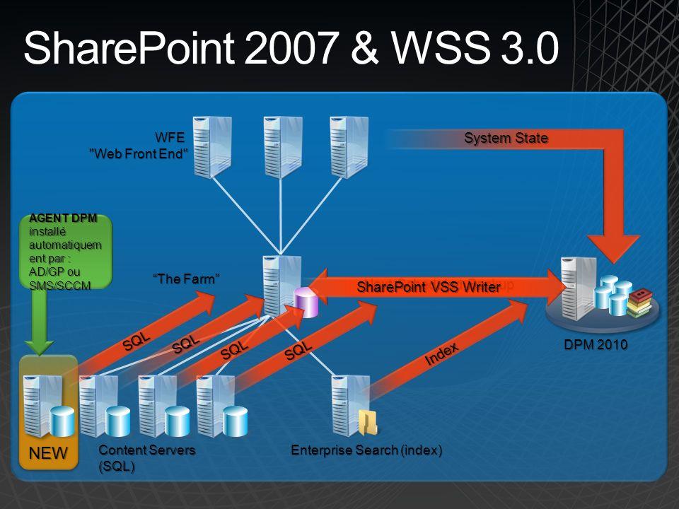 DPM 2010 Content Servers (SQL) Enterprise Search (index) The Farm WFE Web Front End NEWNEW AGENT DPM installé automatiquem ent par : AD/GP ou SMS/SCCM Next Scheduled Backup SharePoint VSS Writer SQL SQL SQL SQL System State Index SharePoint 2007 & WSS 3.0