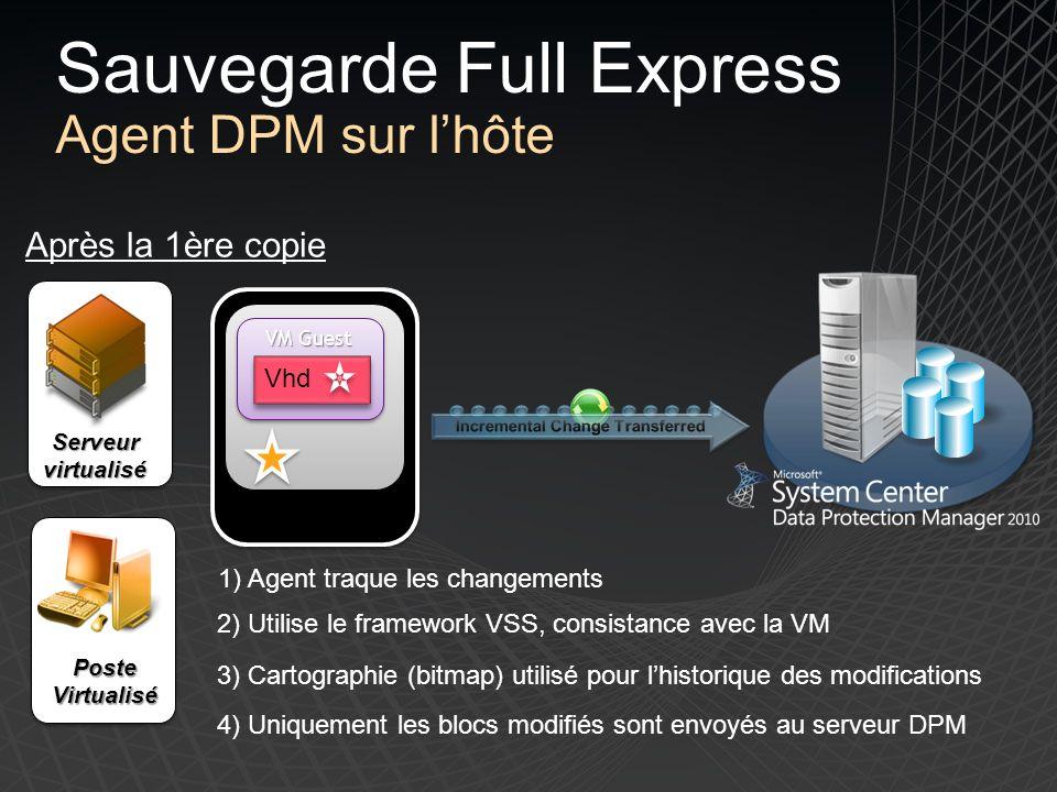 Vhd VM Guest Hyper-V Host Après la 1ère copie Sauvegarde Full Express Agent DPM sur lhôte Serveurvirtualisé PosteVirtualisé 1) Agent traque les changements 2) Utilise le framework VSS, consistance avec la VM 3) Cartographie (bitmap) utilisé pour lhistorique des modifications 4) Uniquement les blocs modifiés sont envoyés au serveur DPM