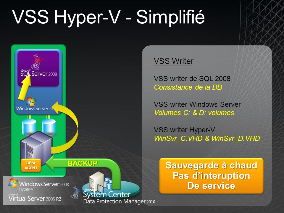 Hyper-V Backup - Simplifié DPM AGENT Fichier VHD VSS SNAP VM VSS SNAP VM VSS Writer VSS writer for SQL 2008 Database consistent VSS writer for Windows Server C: & D: volumes consistent VSS writer for Hyper-V WinSvr_C.VHD & WinSvr_D.VHD Sauvegarde à chaud Pas dinteruption De service Sauvegarde à chaud Pas dinteruption De service
