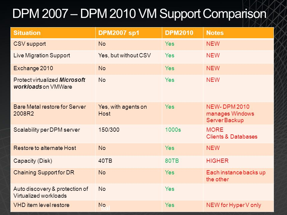DPM 2007 – DPM 2010 VM Support Comparison SituationDPM2007 sp1DPM2010Notes CSV supportNoYesNEW Live Migration SupportYes, but without CSVYesNEW Exchan