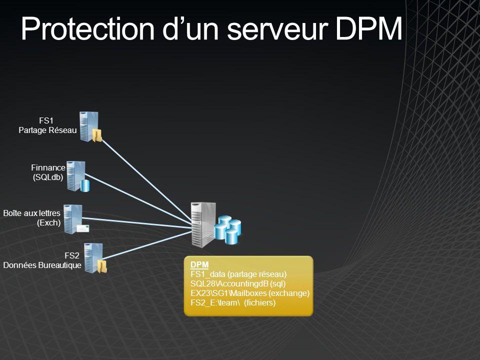 Protection dun serveur DPM Basculement et retour arrière en un clic Planification plus souple des replications Chaînage bi-directionnel Restauration à partir du serveur DPM secondaire DPM DR SQL25\AccountingdB (sql) EX23\SG1\Mailboxes (exchange) FS1 Partage Réseau Finnance (SQLdb) Boîte aux lettres (Exch) FS2 Données Bureautique DPM FS1_data (partage réseau) SQL28\AccountingdB (sql) EX23\SG1\Mailboxes (exchange) FS2_E:\team\ (fichiers)