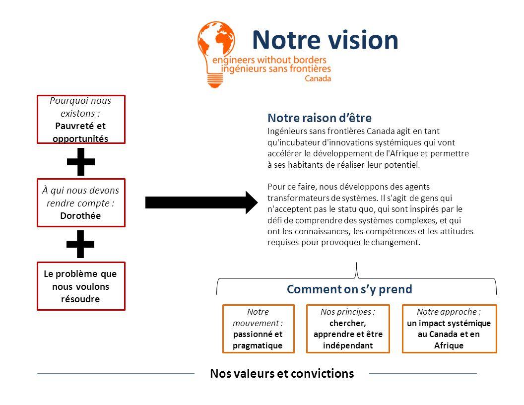 Notre raison dêtre Ingénieurs sans frontières Canada agit en tant qu incubateur d innovations systémiques qui vont accélérer le développement de l Afrique et permettre à ses habitants de réaliser leur potentiel.