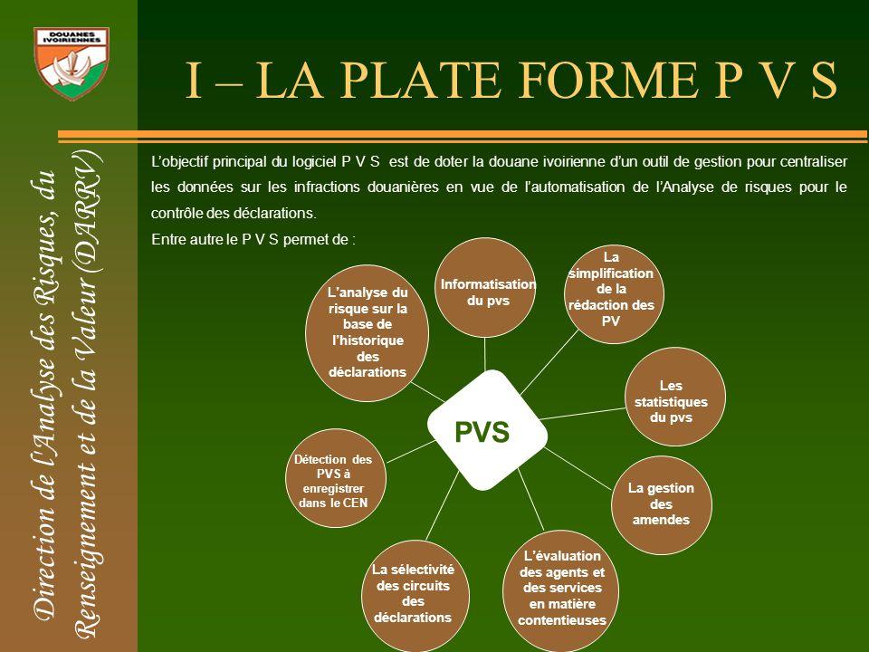 SOMMAIRE I – LA PLATE FORME P V S II – LA SELLECTIVITE DES CIRCUITS III –LE CONTRÔLE DES DECLARATIONS ANTICIPEES A LIMPORTATION II-1- LES CRITERES DE