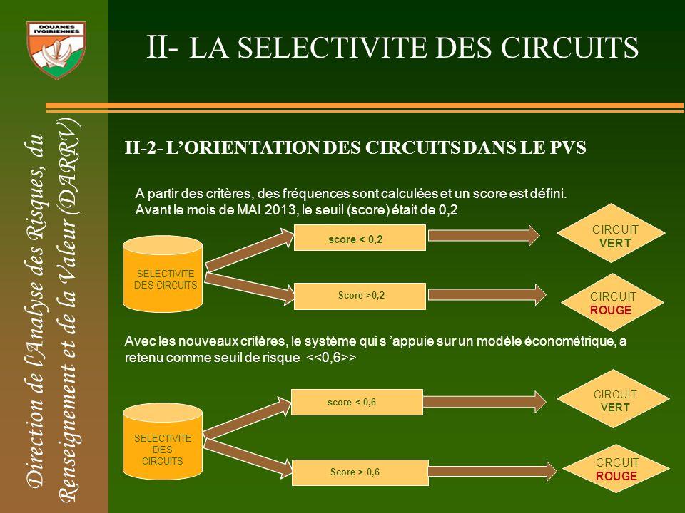 II- LA SELECTIVITE DES CIRCUITS II-1- LES CRITERES DE SELECTIVITES Au départ les critères de sélectivité étaient au nombre de trois (3): 1.LIMPORTATEUR 2.LA POSITION TARIFAIRE (SH) 3.LORIGINE De nouveaux critères ont été retenu pour une meilleur analyse du risque.ils sont au nombre de six (6): LA POSITION TARIFAIRE (SH) LIMPORTATEUR LORIGINE LA PROVENANCE LE TRANSITAIRE LE REGIME