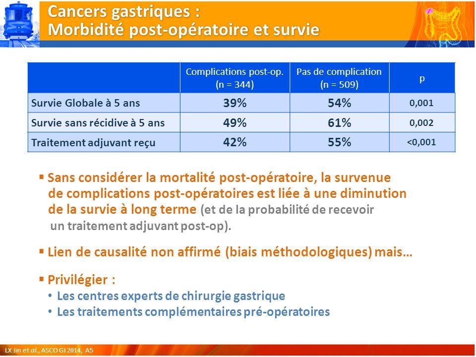 Sans considérer la mortalité post-opératoire, la survenue de complications post-opératoires est liée à une diminution de la survie à long terme (et de la probabilité de recevoir un traitement adjuvant post-op).