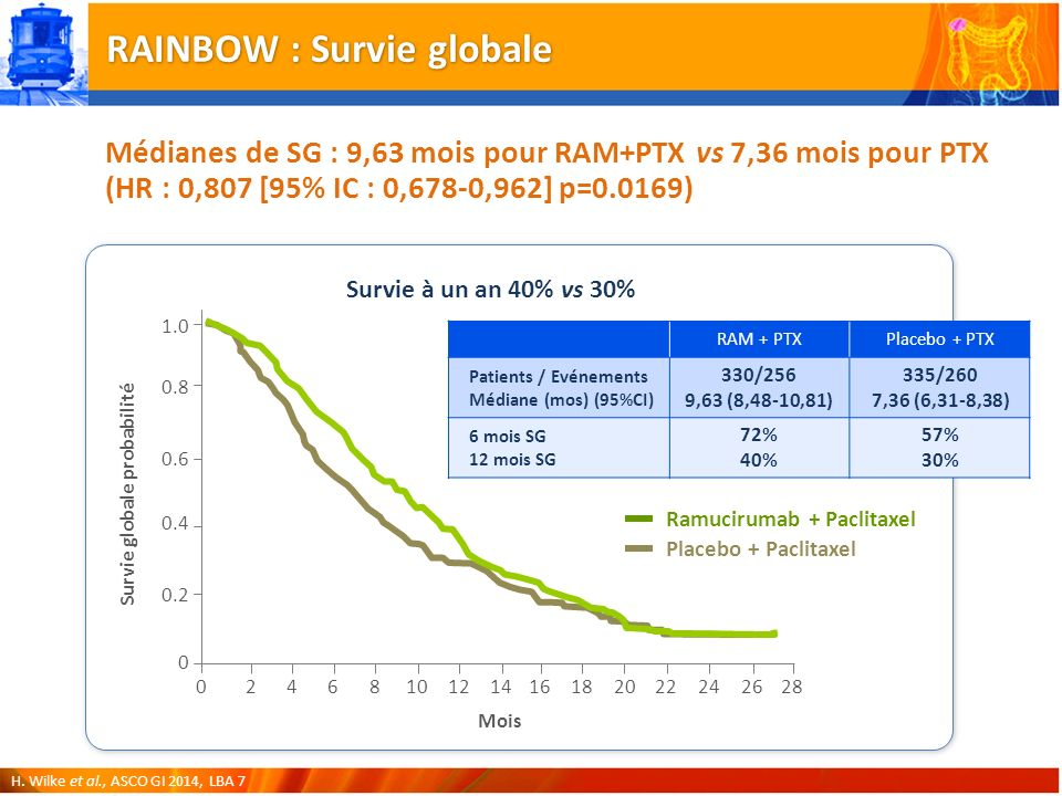RAINBOW : Survie globale H.