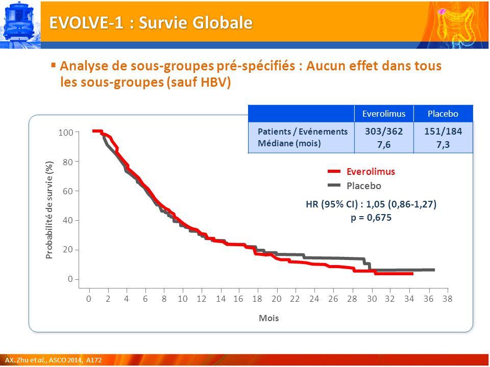 EVOLVE-1 : Survie Globale Analyse de sous-groupes pré-spécifiés : Aucun effet dans tous les sous-groupes (sauf HBV) AX.