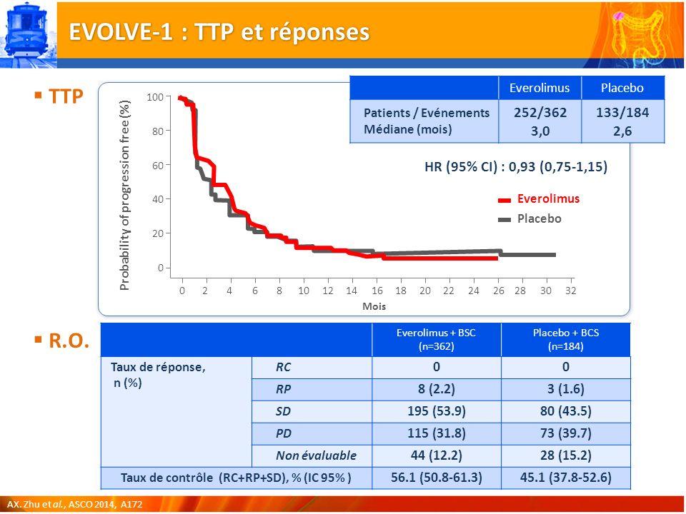 EVOLVE-1 : TTP et réponses Everolimus + BSC (n=362) Placebo + BCS (n=184) Taux de réponse, n (%) RC 00 RP 8 (2.2)3 (1.6) SD 195 (53.9)80 (43.5) PD 115 (31.8)73 (39.7) Non évaluable 44 (12.2)28 (15.2) Taux de contrôle (RC+RP+SD), % (IC 95% ) 56.1 (50.8-61.3)45.1 (37.8-52.6) AX.