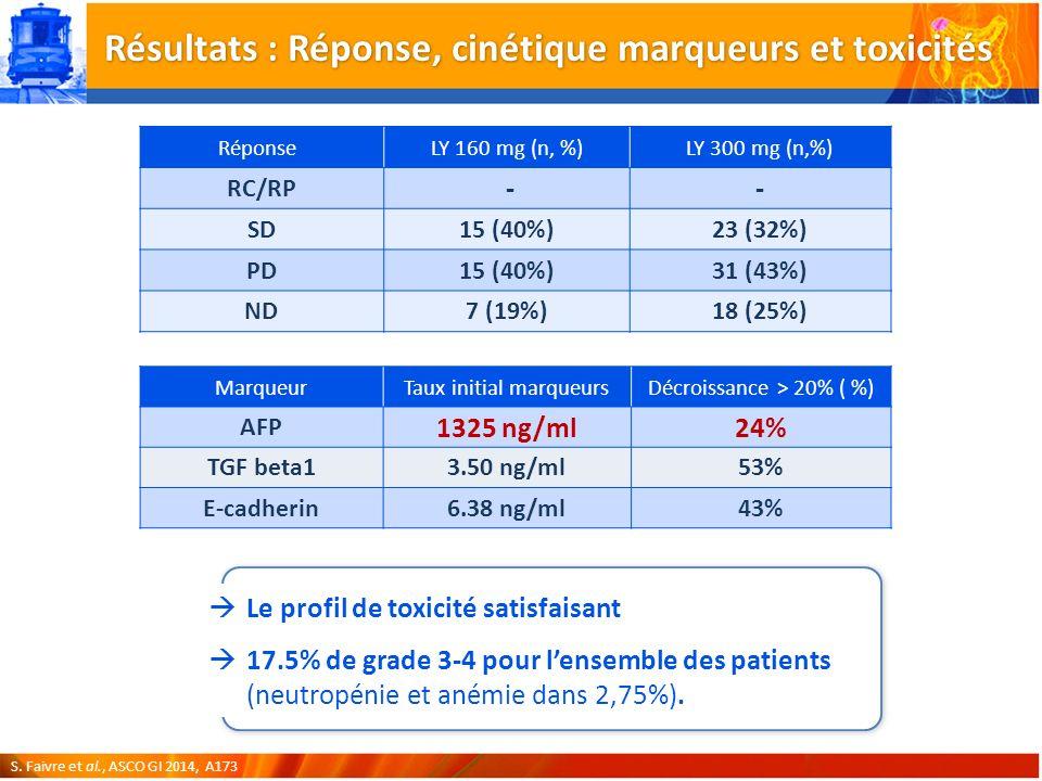 Le profil de toxicité satisfaisant 17.5% de grade 3-4 pour lensemble des patients (neutropénie et anémie dans 2,75%).