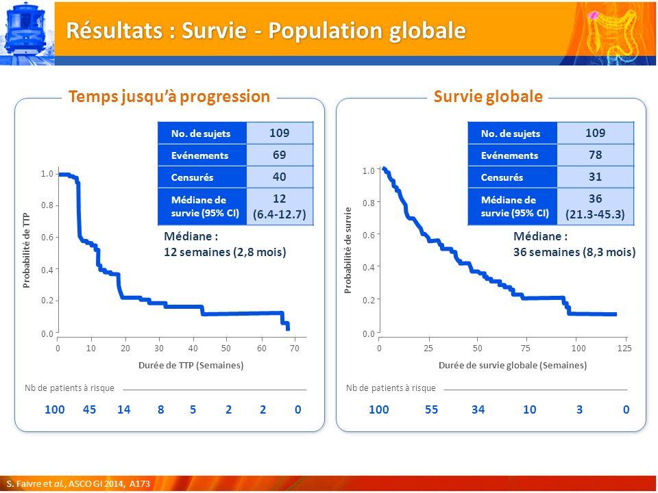 Résultats : Survie - Population globale Temps jusquà progressionSurvie globale S.