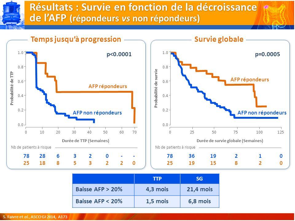 Temps jusquà progressionSurvie globale Probabilité de TTP Durée de TTP (Semaines) 206040010305070 Nb de patients à risque Durée de survie globale (Semaines) Probabilité de survie 1.0 0.2 0.8 0.6 0.4 0.0 2550100750125 78 25 Nb de patients à risque Résultats : Survie en fonction de la décroissance de lAFP (répondeurs vs non répondeurs) TTPSG Baisse AFP > 20%4,3 mois21,4 mois Baisse AFP < 20%1,5 mois6,8 mois S.