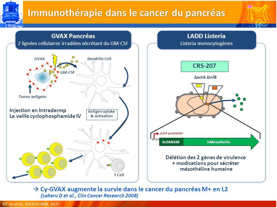 Immunothérapie dans le cancer du pancréas GVAX Pancréas 2 lignées cellulaires irradiées sécrétant du GM-CSF Injection en Intradermp La veille cyclophosphamide IV Délétion des 2 gènes de virulence + modications pour sécréter mésothéline humaine Cy-GVAX augmente la survie dans le cancer du pancréas M+ en L2 (Laheru D et al., Clin Cancer Research 2008) DT.