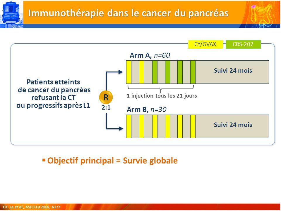 Immunothérapie dans le cancer du pancréas Objectif principal = Survie globale Arm A, n=60 1 injection tous les 21 jours Arm B, n=30 Patients atteints de cancer du pancréas refusant la CT ou progressifs après L1 2:1 R Suivi 24 mois CY/GVAXCRS-207 DT.
