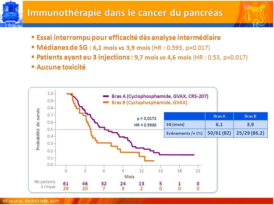 Immunothérapie dans le cancer du pancréas Essai interrompu pour efficacité dès analyse intermédiaire Médianes de SG : 6,1 mois vs 3,9 mois (HR : 0.593, p=0.017) Patients ayant eu 3 injections : 9,7 mois vs 4,6 mois (HR : 0.53, p=0.017) Aucune toxicité Bras A (Cyclophosphamide, GVAX, CRS-207) Bras B (Cyclophosphamide, GVAX) 0.0 3691521 Probabilité de survie Mois 1.0 0.2 0.8 0.6 0.4 18120 0.9 0.7 0.5 0.3 0.1 46 20 32 7 24 3 5050 0000 1010 13 2 61 29 p = 0,0172 HR = 0.5930 Nb patients à risque DT.