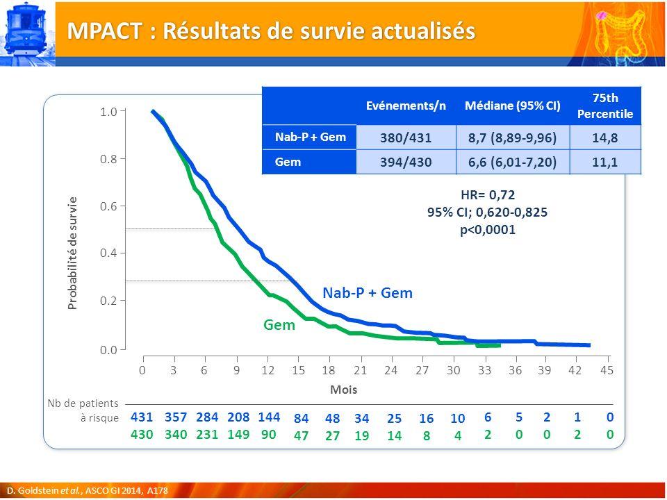 MPACT : Résultats de survie actualisés D.