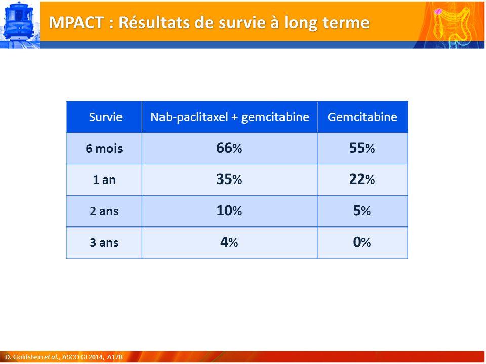 MPACT : Résultats de survie à long terme D.